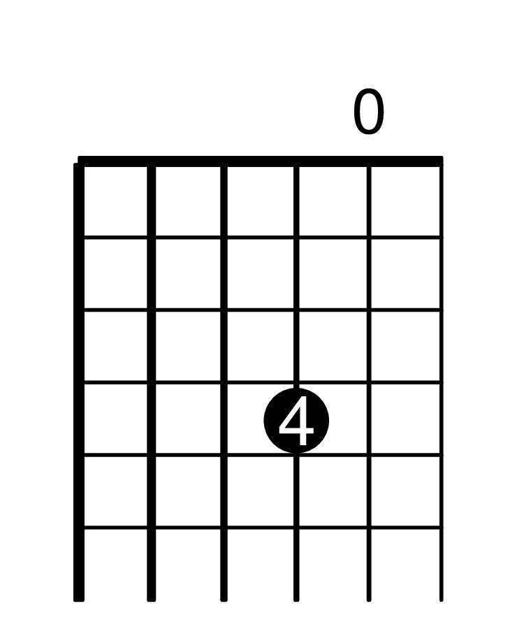 Fretboard diagram of B3 on the guitar