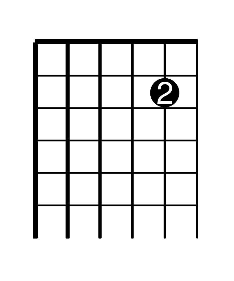Fretboard diagram of C#4 on the guitar.
