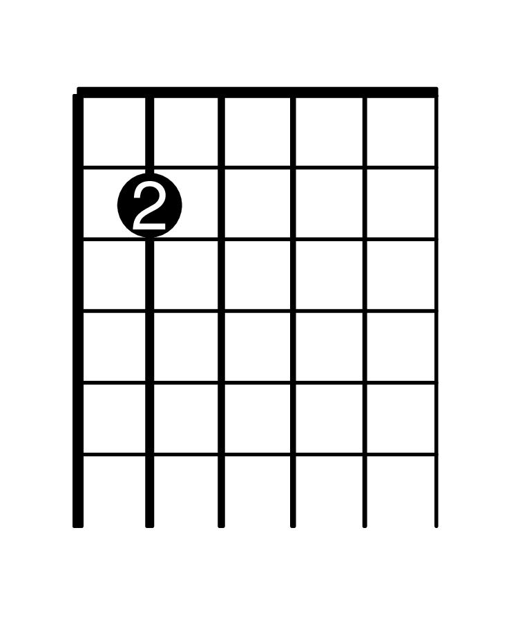 Fretboard Diagram of B2 on the guitar.